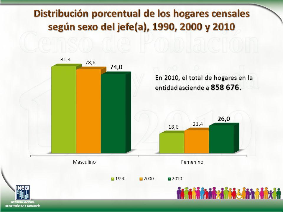 En 2010, el total de hogares en la entidad asciende a 858 676.