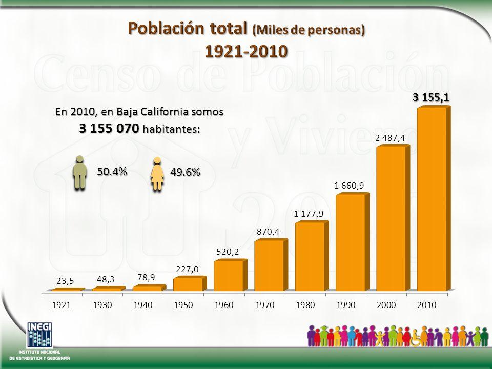 En 2010, en Baja California somos 3 155 070 habitantes: 50.4% 49.6%
