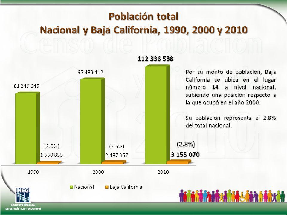 (2.0%) Por su monto de población, Baja California se ubica en el lugar número 14 a nivel nacional, subiendo una posición respecto a la que ocupó en el año 2000.