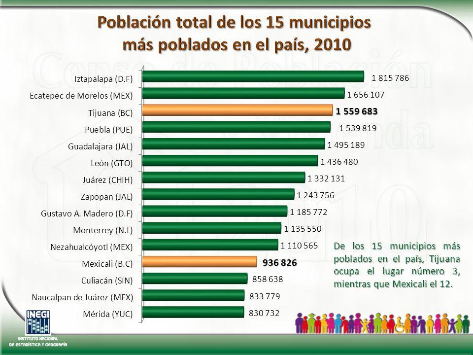De los 15 municipios más poblados en el país, Tijuana ocupa el lugar número 3, mientras que Mexicali el 12.