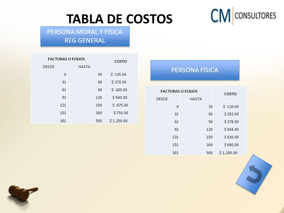TABLA DE COSTOS FACTURAS O FOLIOS COSTO DESDEHASTA 630 $ 135.00 3160 $ 270.00 6190 $ 405.00 91120 $ 540.00 121150 $ 675.00 151300 $ 750.00 301500 $ 1,