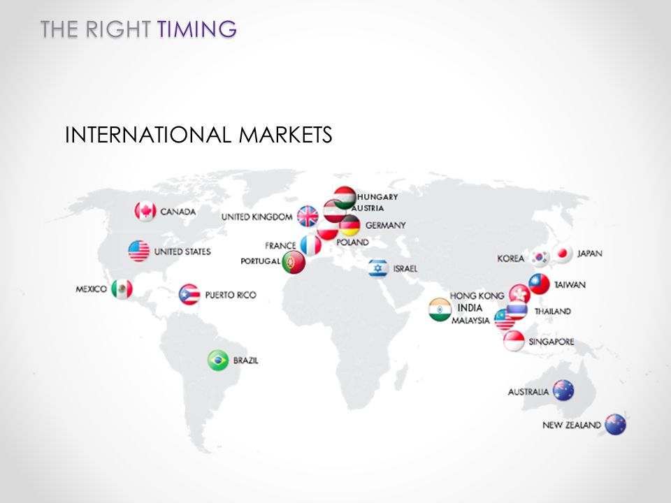 THE RIGHT TIMING INTERNATIONAL MARKETS