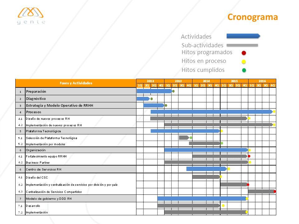 Cronograma Actividades Sub-actividades Hitos programados Hitos en proceso Hitos cumplidos