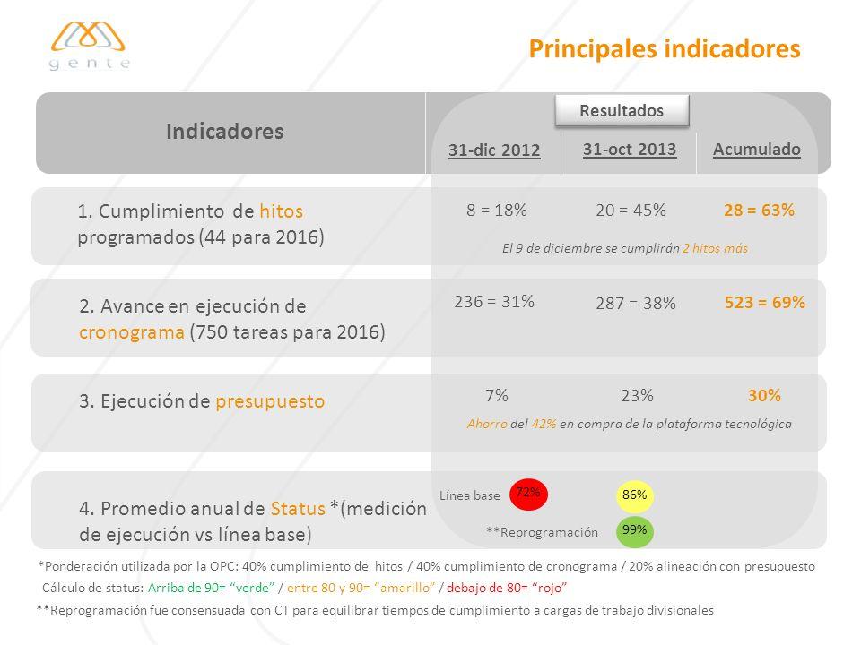 Principales indicadores Resultados Indicadores 236 = 31% 287 = 38% 1. Cumplimiento de hitos programados (44 para 2016) 31-dic 2012 31-oct 2013 8 = 18%