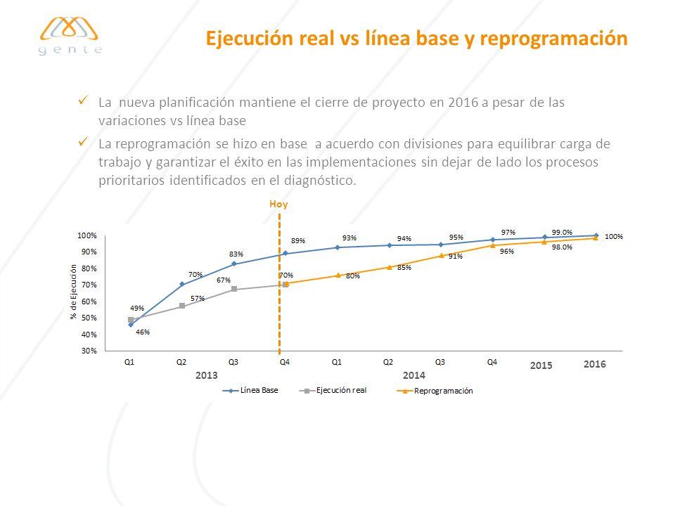 Ejecución real vs línea base y reprogramación La nueva planificación mantiene el cierre de proyecto en 2016 a pesar de las variaciones vs línea base L