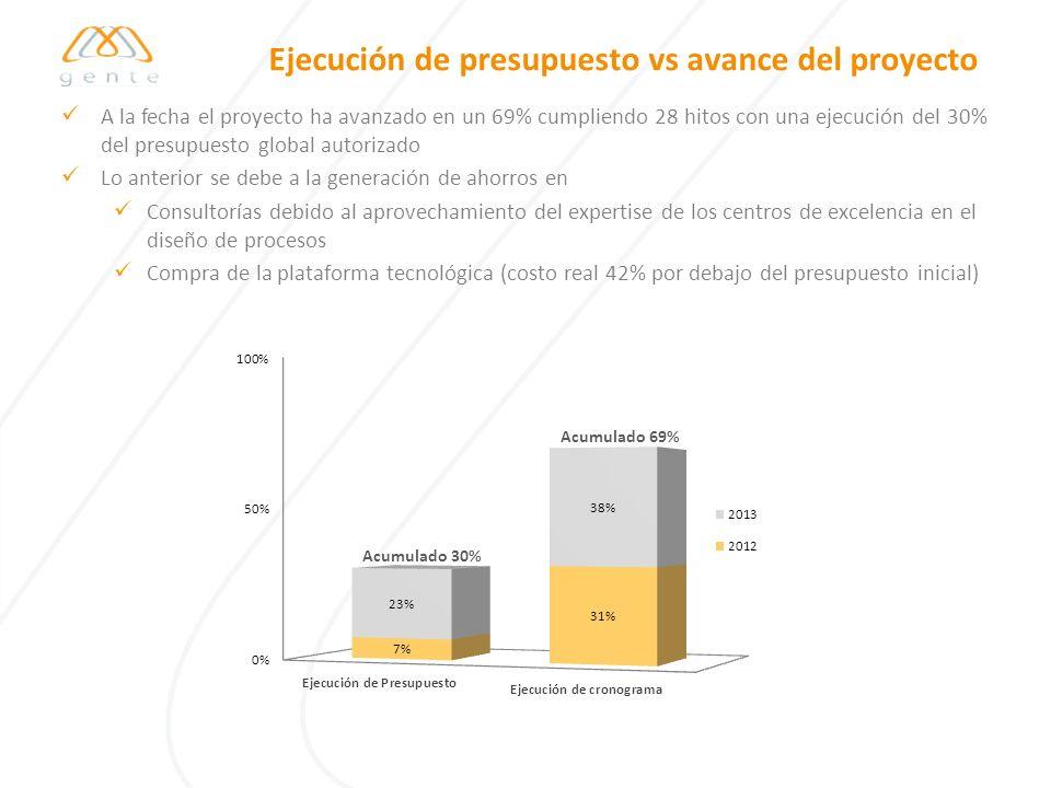 Ejecución de presupuesto vs avance del proyecto Acumulado 30% Acumulado 69% A la fecha el proyecto ha avanzado en un 69% cumpliendo 28 hitos con una e