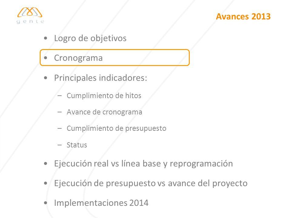 Avances 2013 Logro de objetivos Cronograma Principales indicadores: –Cumplimiento de hitos –Avance de cronograma –Cumplimiento de presupuesto –Status