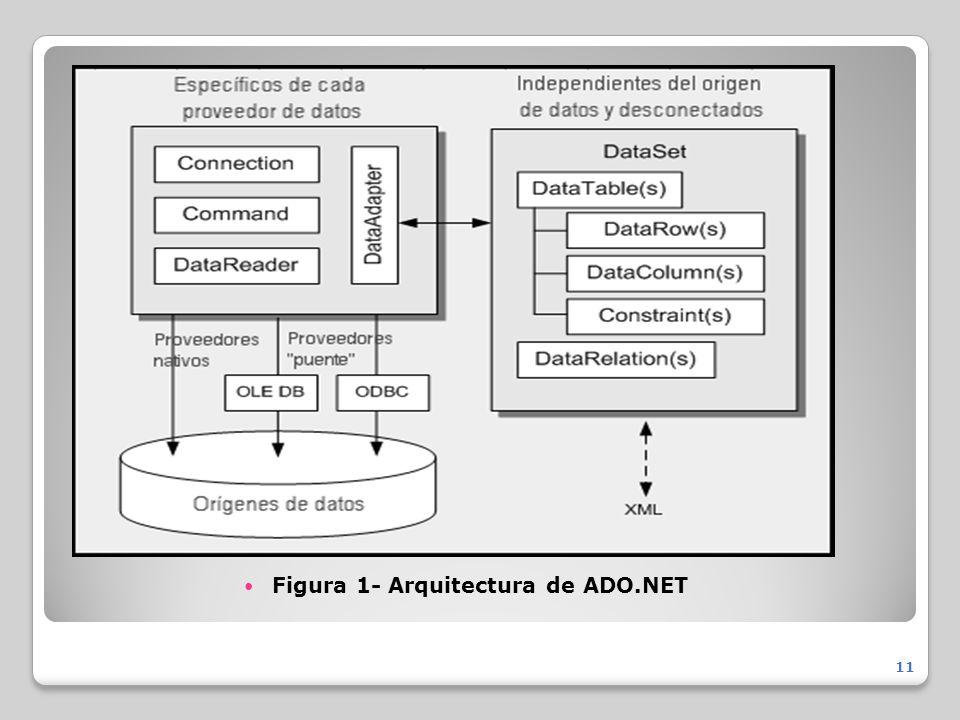 Figura 1- Arquitectura de ADO.NET 11