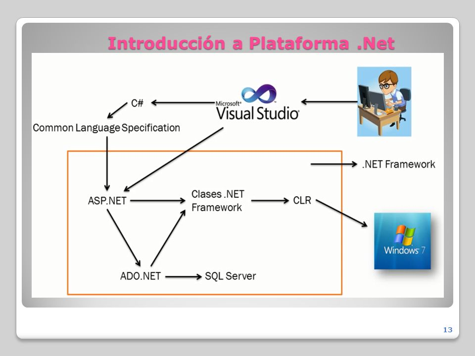 Introducción a Plataforma.Net 13