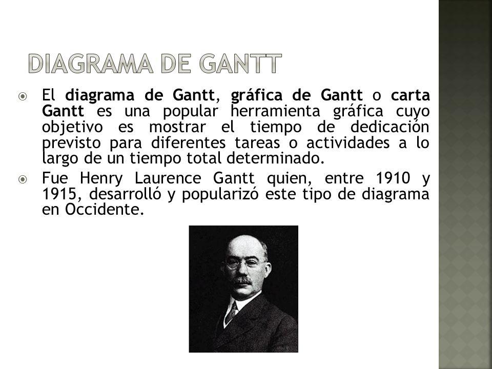 El diagrama de Gantt, gráfica de Gantt o carta Gantt es una popular herramienta gráfica cuyo objetivo es mostrar el tiempo de dedicación previsto para
