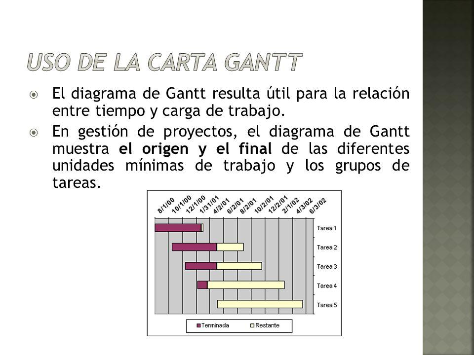 El diagrama de Gantt resulta útil para la relación entre tiempo y carga de trabajo. En gestión de proyectos, el diagrama de Gantt muestra el origen y