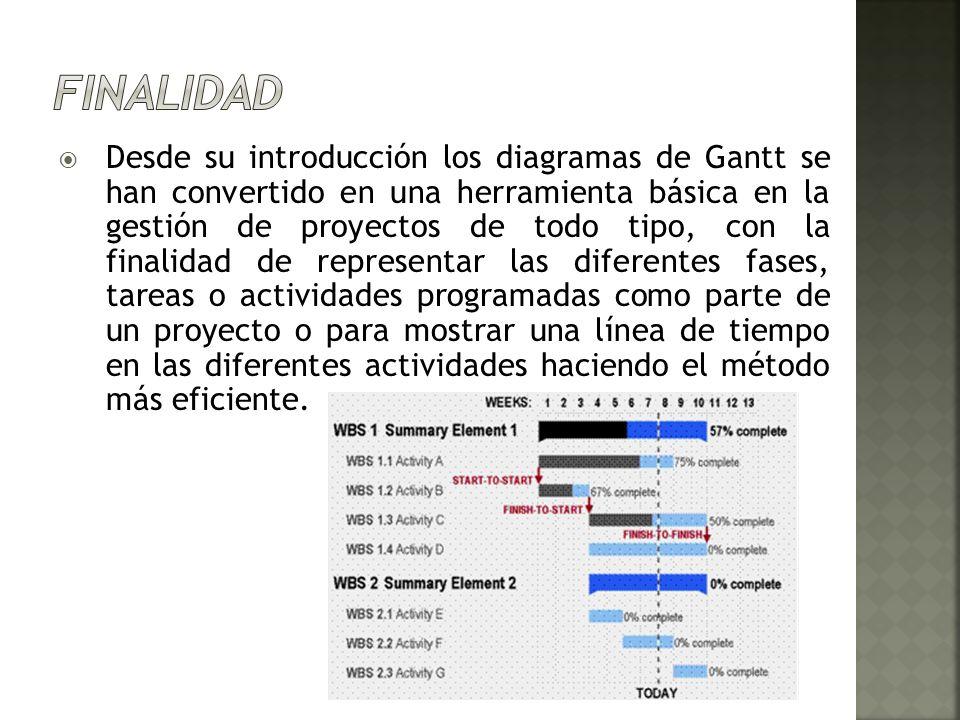 Desde su introducción los diagramas de Gantt se han convertido en una herramienta básica en la gestión de proyectos de todo tipo, con la finalidad de