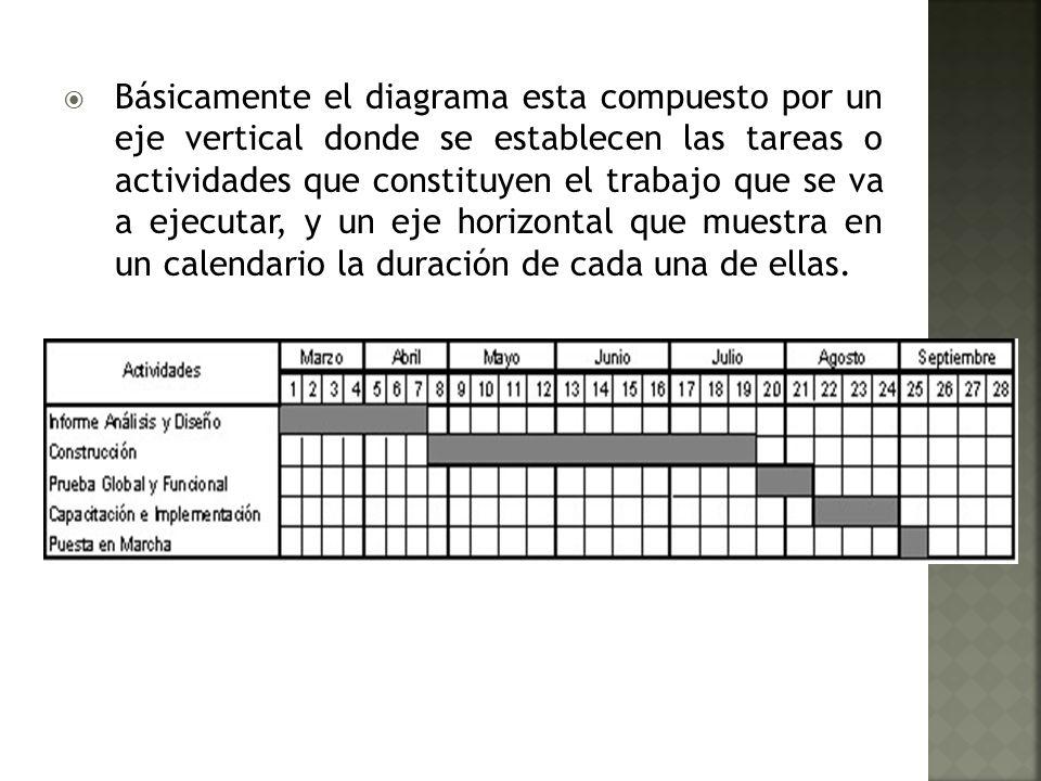 Ventajas: Es muy sencilla y fácil de entender.Da una representación global del proyecto.