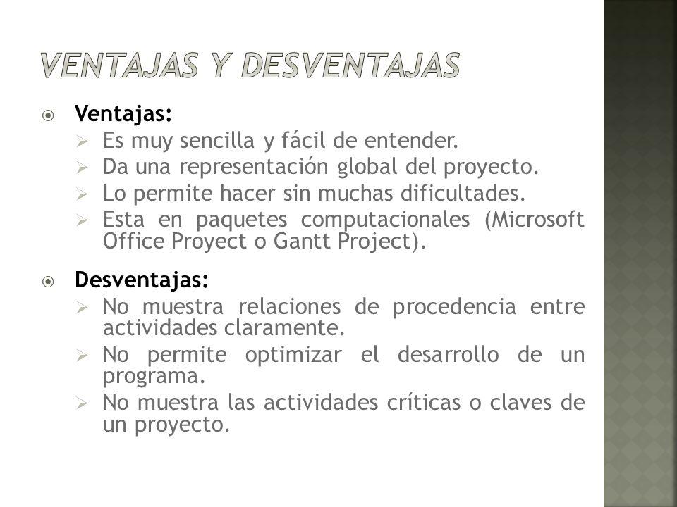 Ventajas: Es muy sencilla y fácil de entender. Da una representación global del proyecto. Lo permite hacer sin muchas dificultades. Esta en paquetes c
