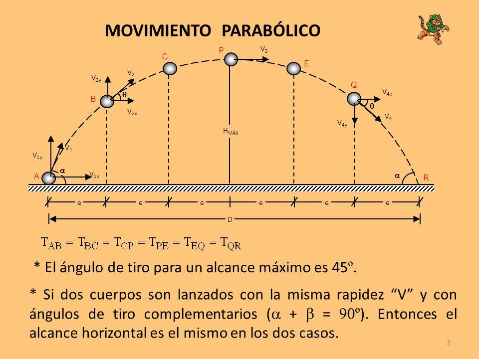 3 MOVIMIENTO PARABÓLICO V 1x V1V1 H MÁX A V2V2 V3V3 V4V4 B C P E Q R V 1y V 2y V 2x V 4x V 4y eeeeee D * El ángulo de tiro para un alcance máximo es 4