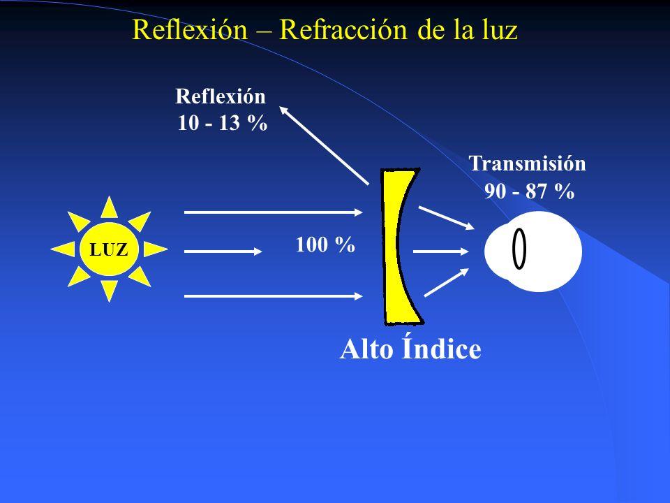 LUZ Transmisión Reflexión 100 % 92% CR-39 Reflexión – Refracción de la luz