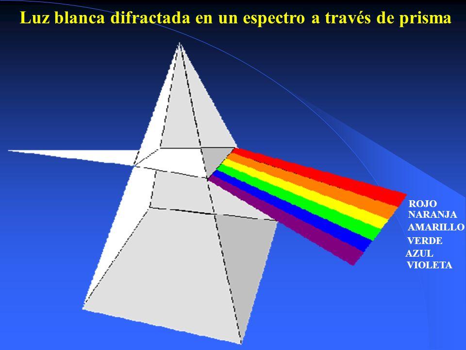 ROJO NARANJA AMARILLO VERDE AZUL VIOLETA Luz blanca difractada en un espectro a través de prisma