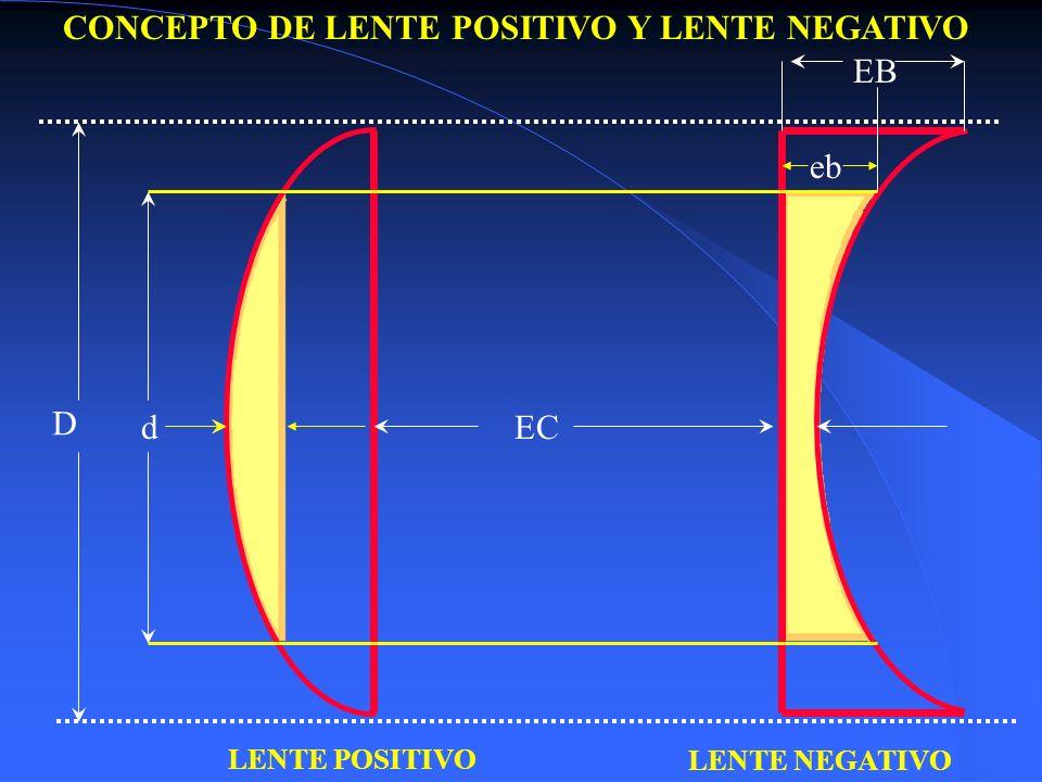 LENTE POSITIVO LENTE NEGATIVO D EB ECd eb CONCEPTO DE LENTE POSITIVO Y LENTE NEGATIVO
