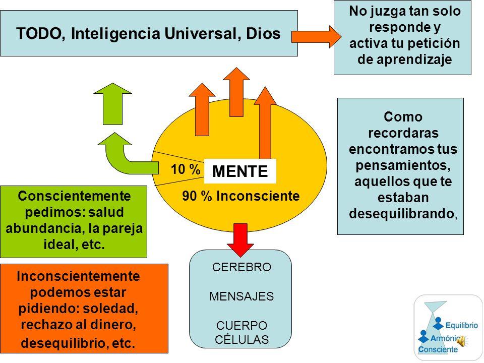 Pensamiento Negativo MEMORIA CELULAR Desequilibrio Mismo Pensamiento Negativo SIN MEMORIA CELULAR No genera desequilibrio Pensamiento Positivo MEMORIA CELULAR No genera desequilibrio Podemos trabajarla a través de la visualización