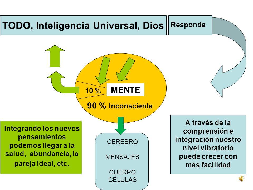 TODO, Inteligencia Universal, Dios 90 % Inconsciente 10 % Conscientemente pedimos: salud abundancia, la pareja ideal, etc. Inconscientemente podemos e