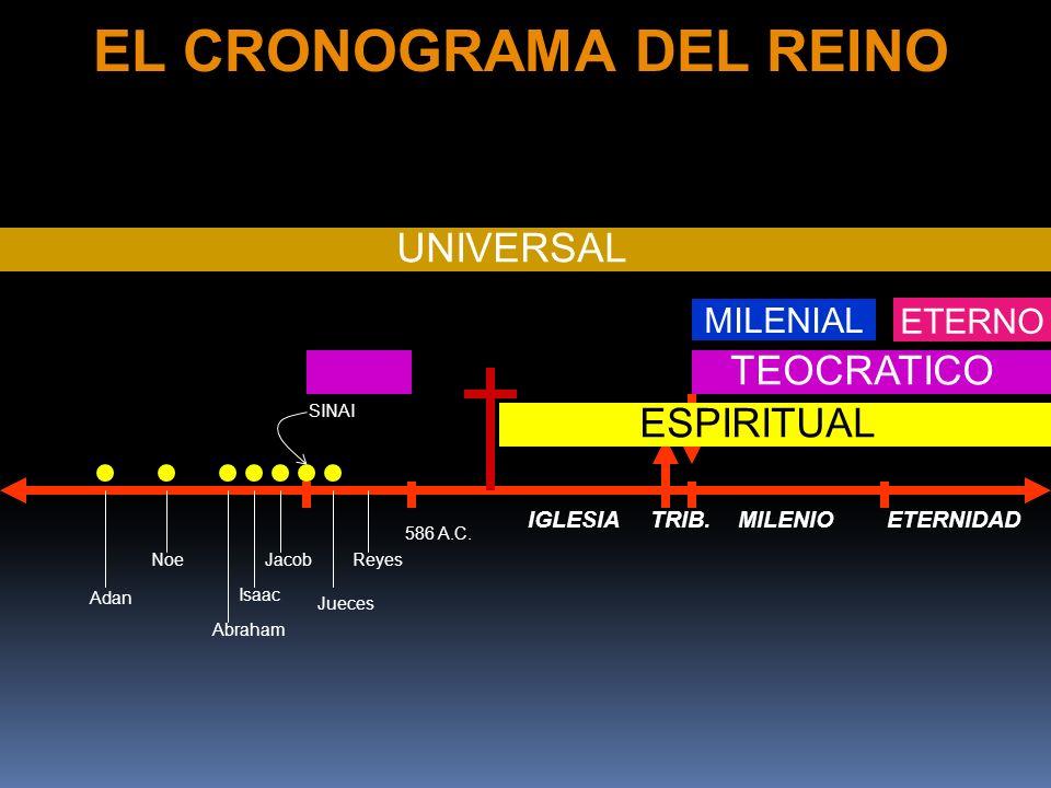 Abraham Jacob Isaac Reyes Jueces IGLESIA SINAI TRIB.MILENIO Noe Adan ETERNIDAD EL CRONOGRAMA DEL REINO UNIVERSAL TEOCRATICO 586 A.C.