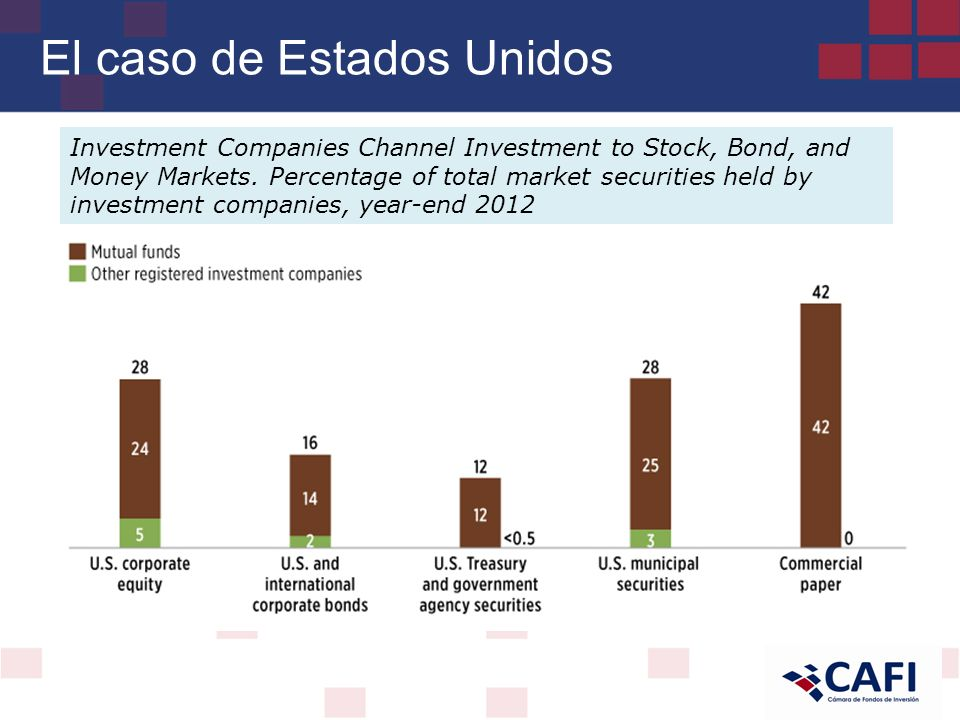 El caso de Estados Unidos Investment Companies Channel Investment to Stock, Bond, and Money Markets.
