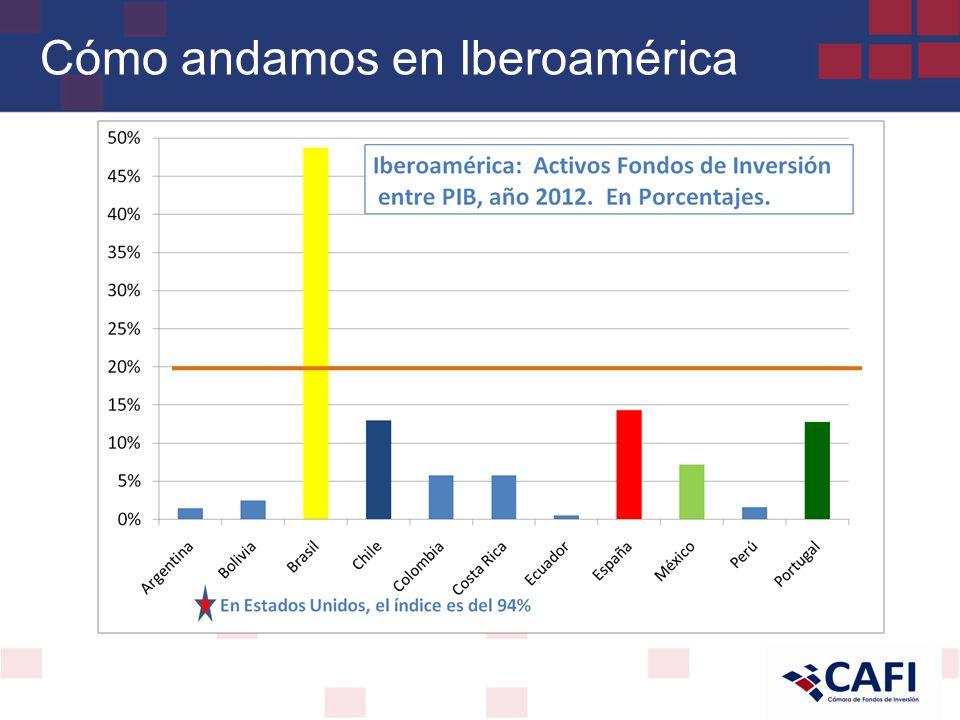 Cómo andamos en Iberoamérica