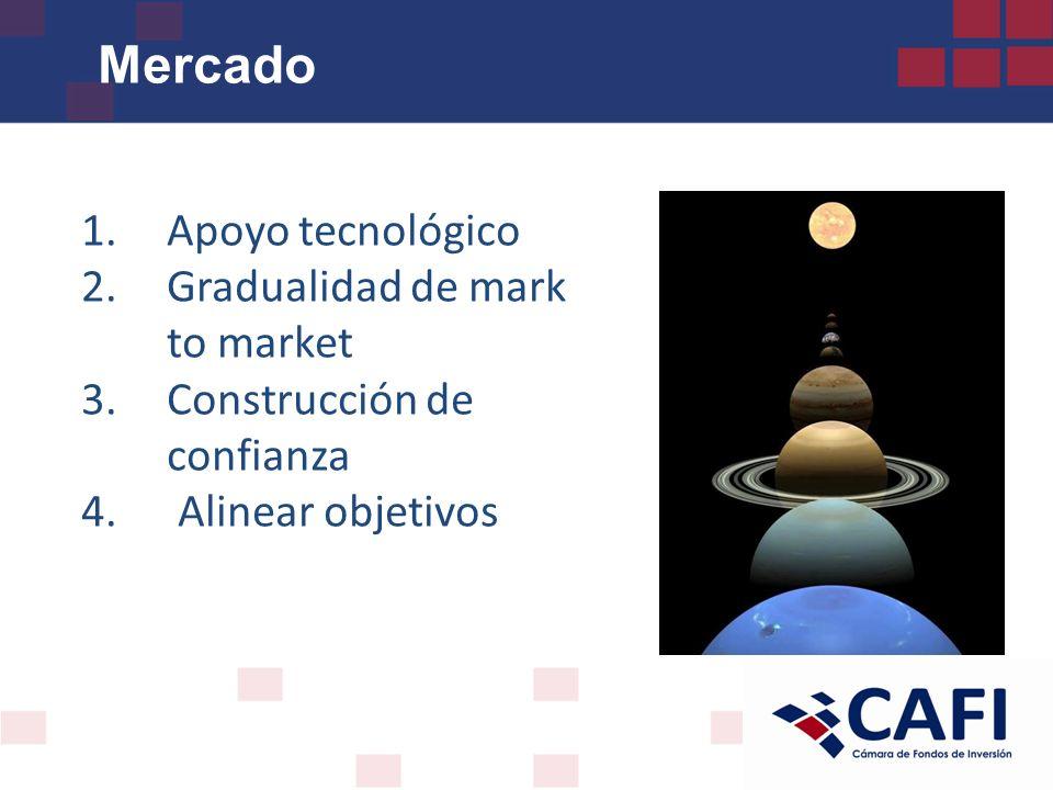 Mercado 1.Apoyo tecnológico 2.Gradualidad de mark to market 3.Construcción de confianza 4.