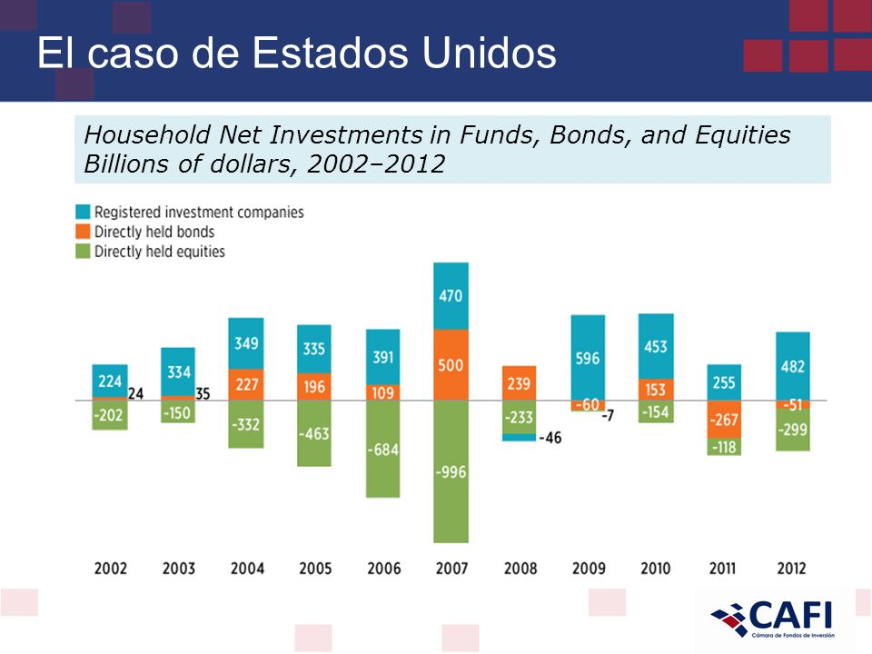El caso de Estados Unidos Household Net Investments in Funds, Bonds, and Equities Billions of dollars, 2002–2012