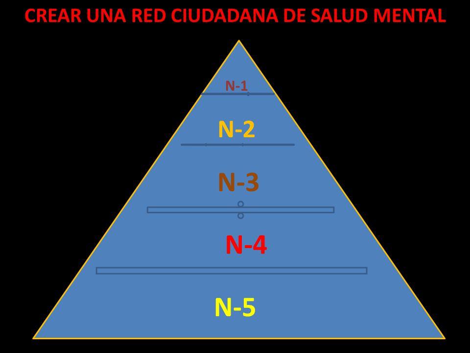 CREAR UNA RED CIUDADANA DE SALUD MENTAL N-1 N-2 N-3 N-4 N-5
