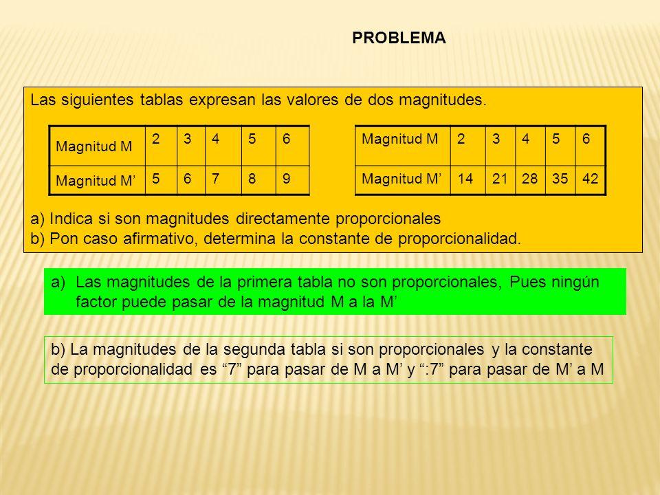 Las siguientes tablas expresan las valores de dos magnitudes. a) Indica si son magnitudes directamente proporcionales b) Pon caso afirmativo, determin