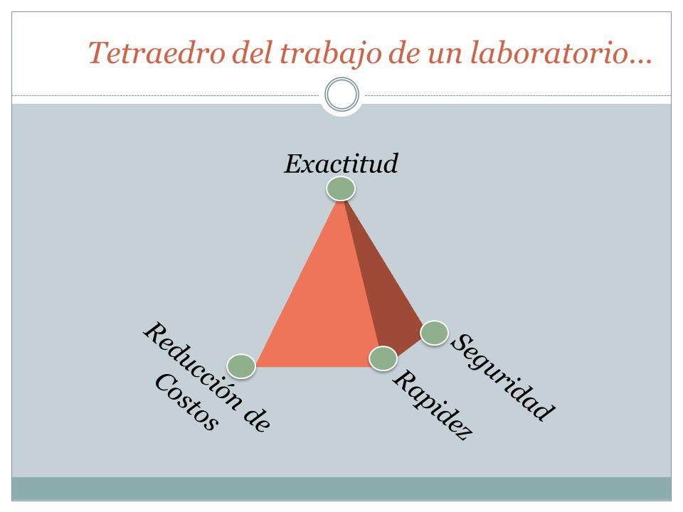 Tetraedro del trabajo de un laboratorio… Exactitud Rapidez Seguridad Reducción de Costos