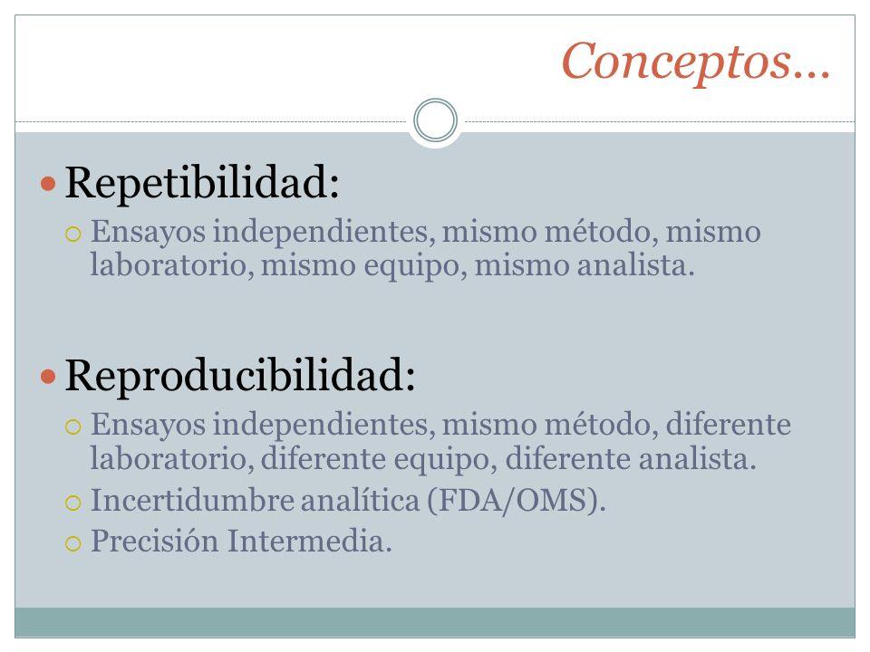 Conceptos… Repetibilidad: Ensayos independientes, mismo método, mismo laboratorio, mismo equipo, mismo analista. Reproducibilidad: Ensayos independien