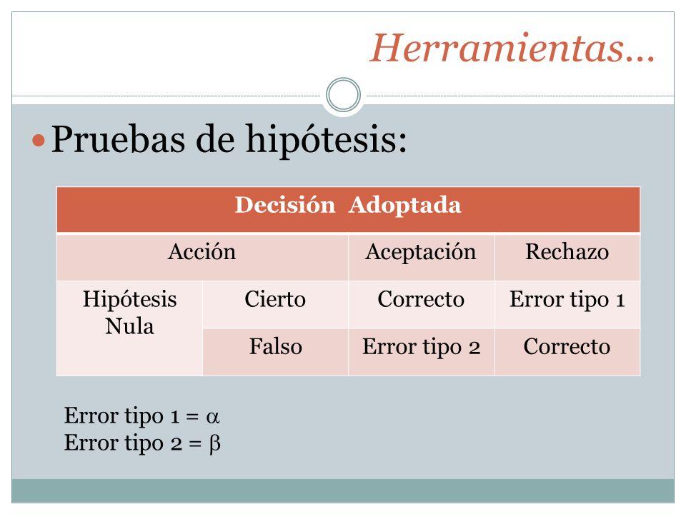 Herramientas… Pruebas de hipótesis: Decisión Adoptada AcciónAceptaciónRechazo Hipótesis Nula CiertoCorrectoError tipo 1 FalsoError tipo 2Correcto Error tipo 1 = Error tipo 2 =