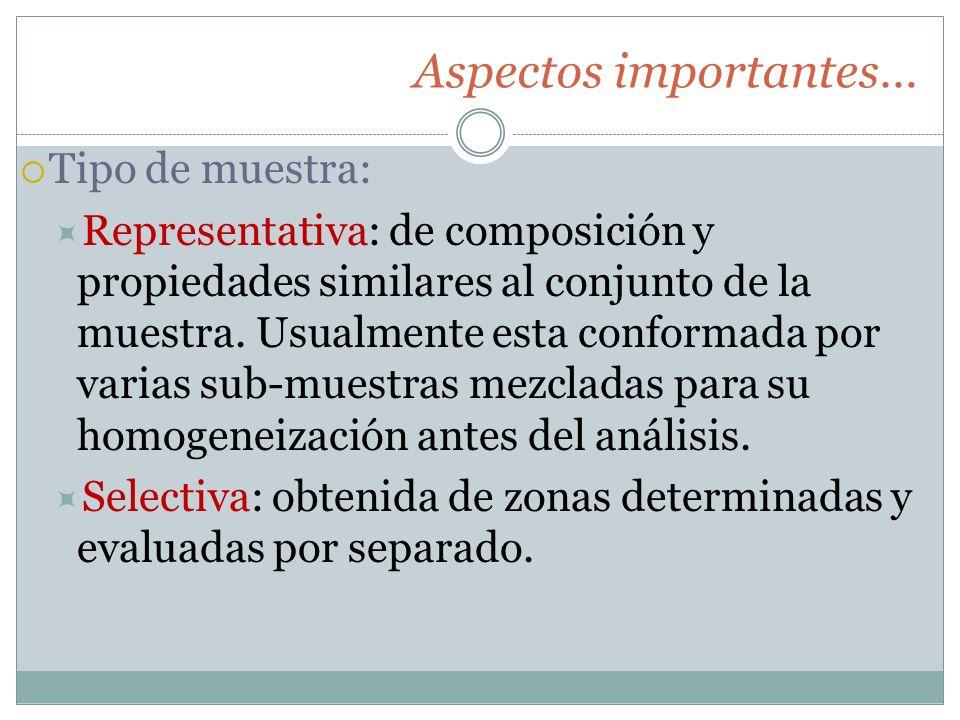 Aspectos importantes… Tipo de muestra: Representativa: de composición y propiedades similares al conjunto de la muestra.
