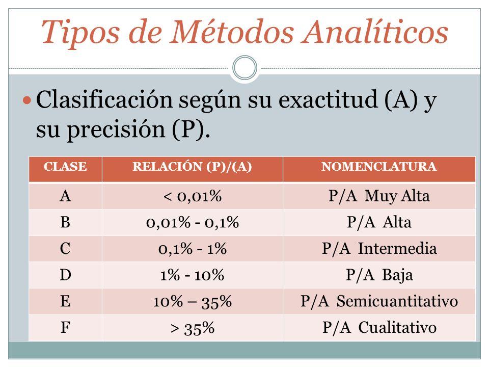 Tipos de Métodos Analíticos Clasificación según su exactitud (A) y su precisión (P). CLASERELACIÓN (P)/(A)NOMENCLATURA A< 0,01%P/A Muy Alta B0,01% - 0