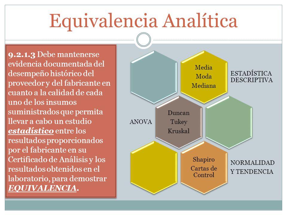 Equivalencia Analítica 9.2.1.3 Debe mantenerse evidencia documentada del desempeño histórico del proveedor y del fabricante en cuanto a la calidad de