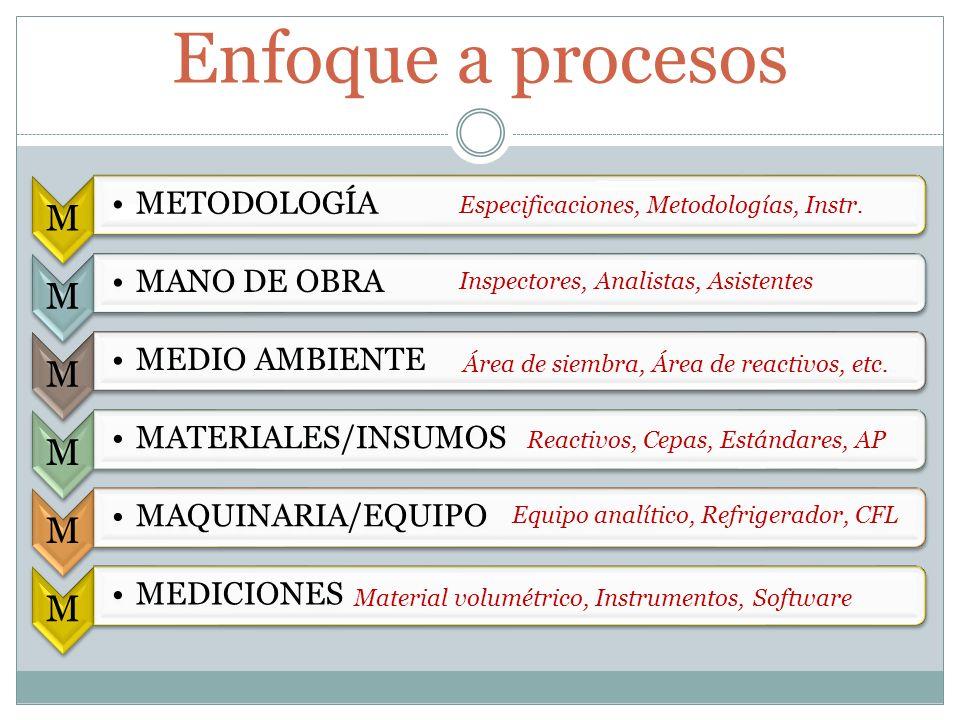 Enfoque a procesos M METODOLOGÍA M MANO DE OBRA M MEDIO AMBIENTE M MATERIALES/INSUMOS M MAQUINARIA/EQUIPO M MEDICIONES Especificaciones, Metodologías,