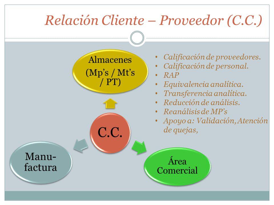 Relación Cliente – Proveedor (C.C.) C.C. Almacenes (Mps / Mts / PT) Área Comercial Manu- factura Calificación de proveedores. Calificación de personal