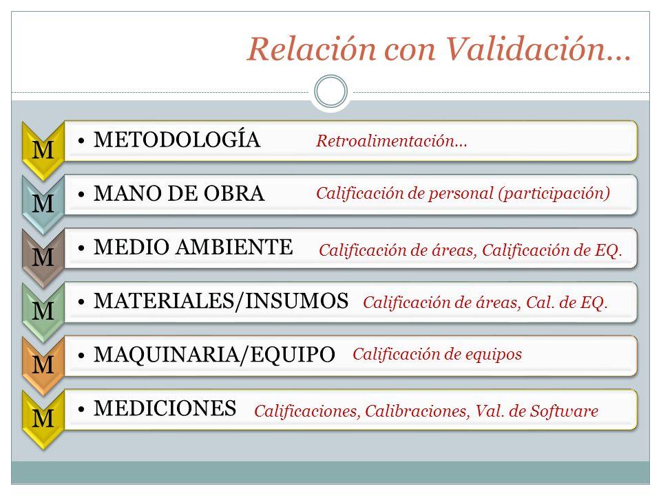 Relación con Validación… M METODOLOGÍA M MANO DE OBRA M MEDIO AMBIENTE M MATERIALES/INSUMOS M MAQUINARIA/EQUIPO M MEDICIONES Retroalimentación… Califi