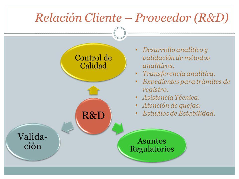 Relación Cliente – Proveedor (R&D) R&D Control de Calidad Asuntos Regulatorios Valida- ción Desarrollo analítico y validación de métodos analíticos. T