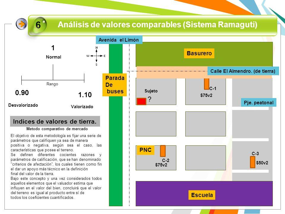 Análisis de valores comparables (Sistema Ramaguti) 6 Avenida el Limón Sujeto C-1 C-2 C-3 Pje. peatonal Calle El Almendro. (de tierra) PNC Basurero Esc