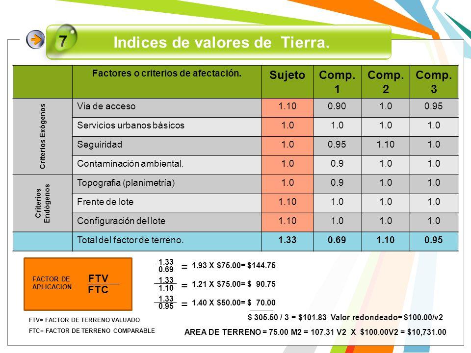 Indices de valores de Tierra. 7 Factores o criterios de afectación. SujetoComp. 1 Comp. 2 Comp. 3 Criterios Exógenos Via de acceso1.100.901.00.95 Serv