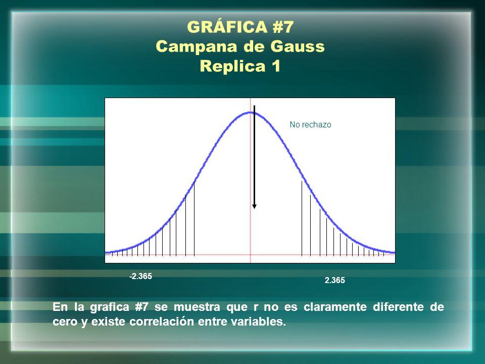 GRÁFICA #7 Campana de Gauss Replica 1 0.59 -2.365 2.365 No rechazo En la grafica #7 se muestra que r no es claramente diferente de cero y existe corre
