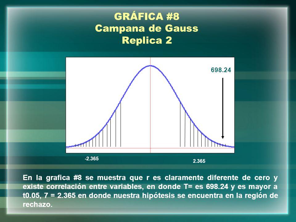 GRÁFICA #8 Campana de Gauss Replica 2 698.24 -2.365 2.365 En la grafica #8 se muestra que r es claramente diferente de cero y existe correlación entre