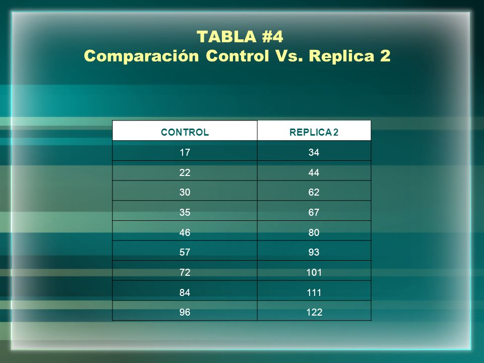 TABLA #4 Comparación Control Vs. Replica 2 CONTROLREPLICA 2 1734 2244 3062 3567 4680 5793 72101 84111 96122