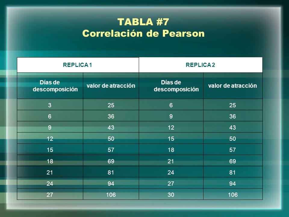 TABLA #7 Correlación de Pearson REPLICA 1REPLICA 2 Días de descomposición valor de atracción Días de descomposición valor de atracción 3256 6369 94312
