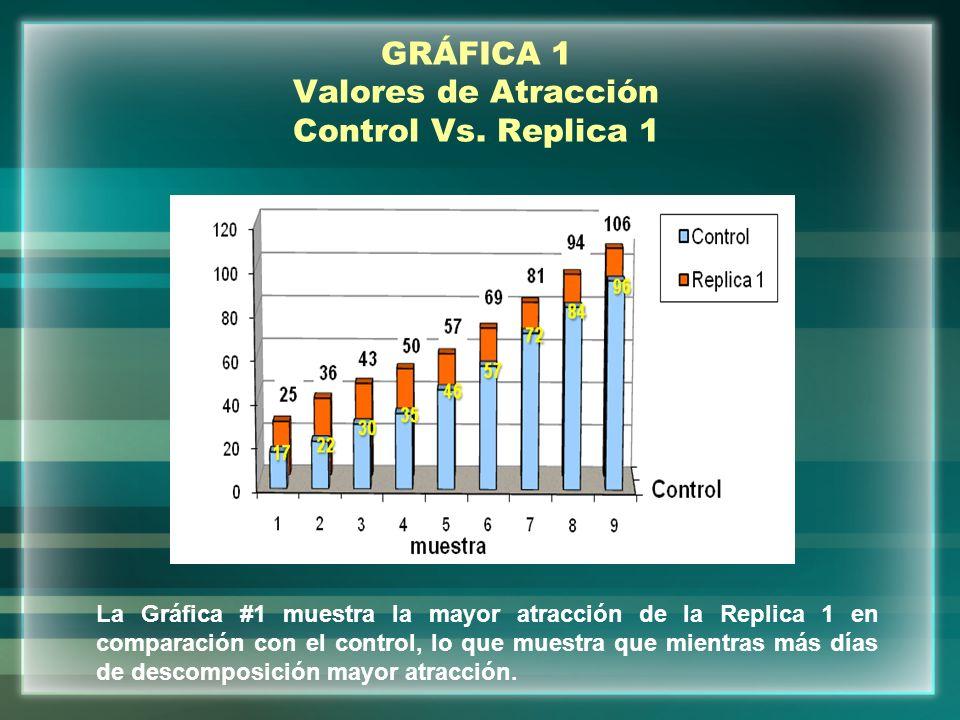GRÁFICA 1 Valores de Atracción Control Vs. Replica 1 La Gráfica #1 muestra la mayor atracción de la Replica 1 en comparación con el control, lo que mu