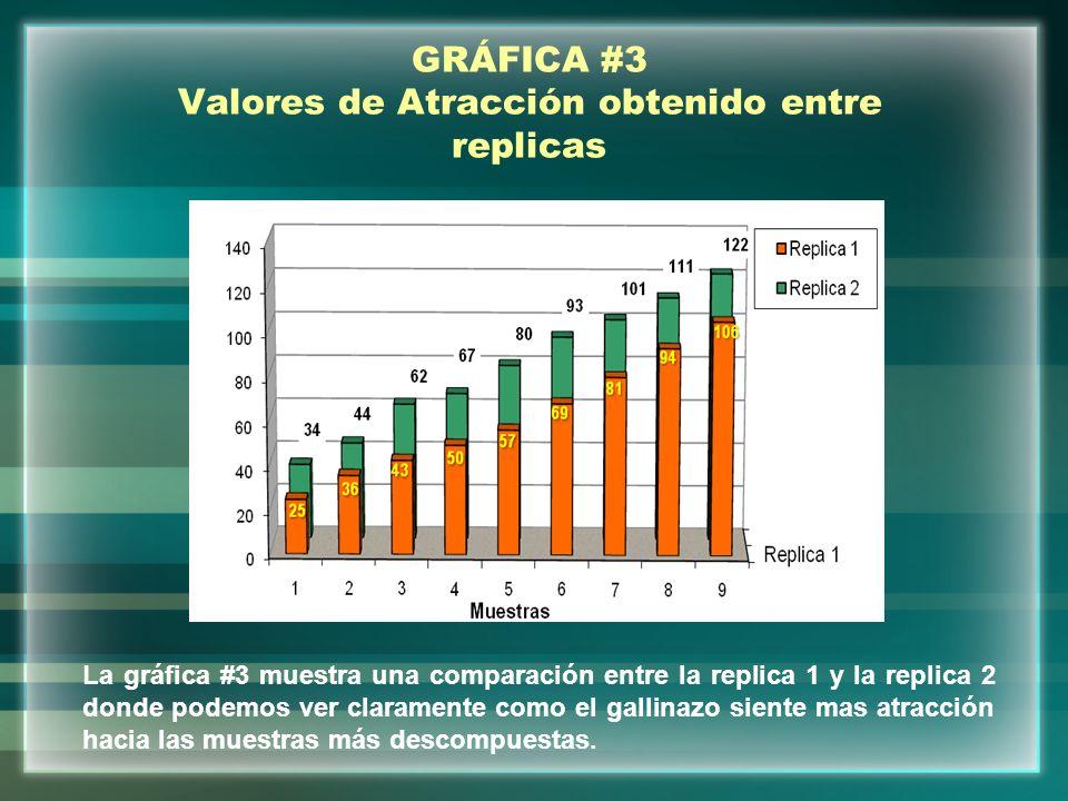 GRÁFICA #3 Valores de Atracción obtenido entre replicas La gráfica #3 muestra una comparación entre la replica 1 y la replica 2 donde podemos ver clar