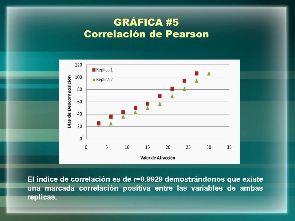GRÁFICA #5 Correlación de Pearson El índice de correlación es de r=0.9929 demostrándonos que existe una marcada correlación positiva entre las variabl